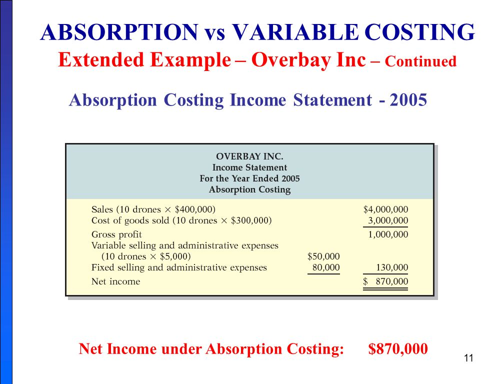 variable and absorption costing View essay - research paper - absorption and variable costing from accounting 110 at upr bayamon this research paper is about absorption costing, variable costing and its effect on the.