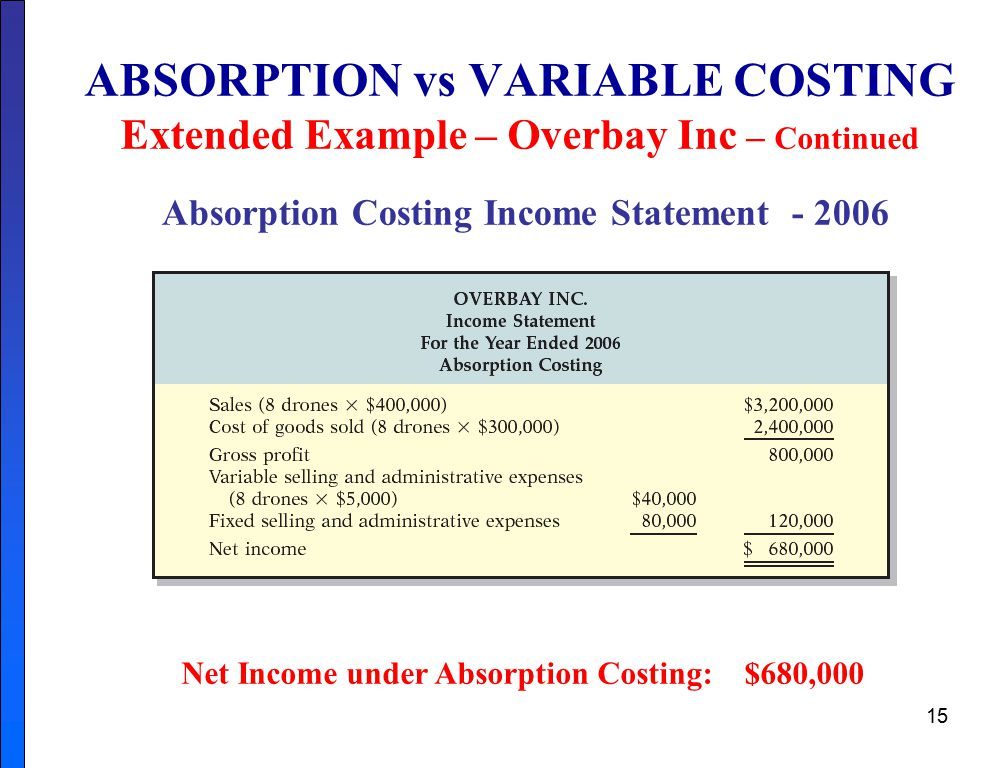 variable costing essay example Absorption costing – is used to calculate inventory valuations and profit  calculations in  a marginal costing statement can be prepared in the following  format: .