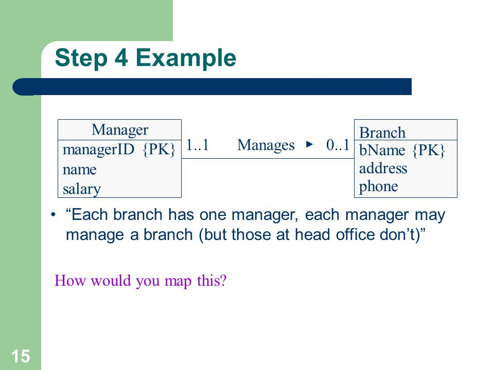 Step 4 Example Manages Each branch has one manager, each manager may manage a branch (but those at head office don't)