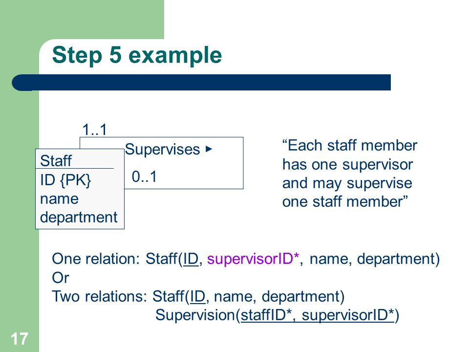 Step 5 example Each staff member has one supervisor and may supervise one staff member Supervises.