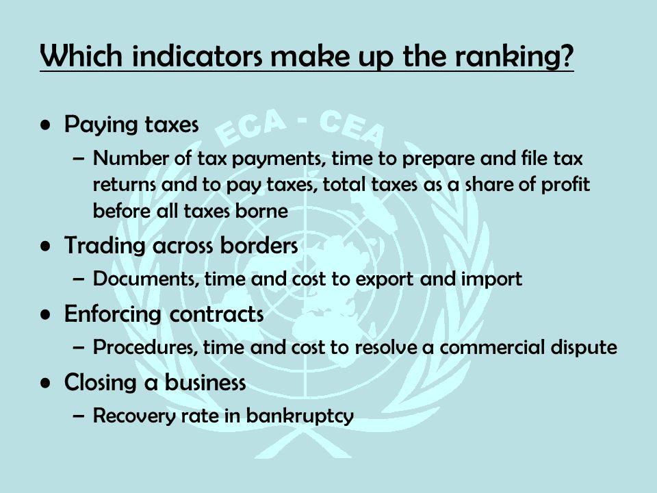 Trading across borders indicators