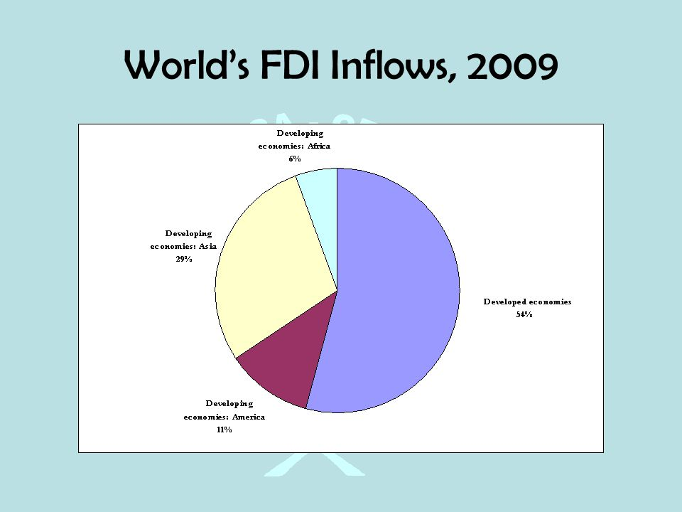 the role of fdi in africa Foreign investment on africa's agenda that the private sector can play the same role [in africa] in the early 1990s, inflows of foreign direct investment (fdi) to africa averaged only around $2-3 bn per year this.