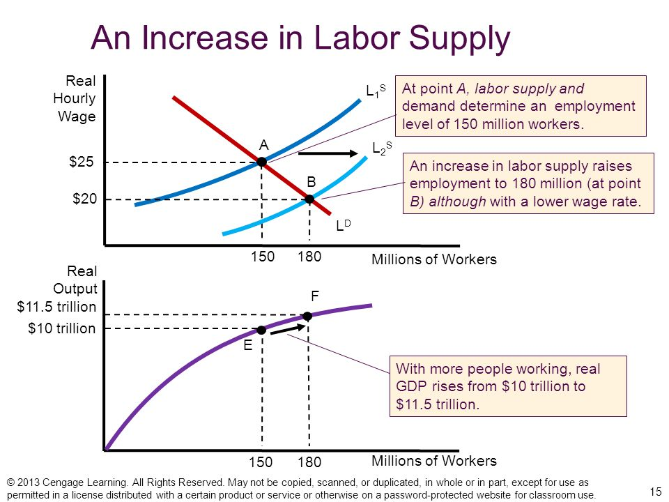 supply and demand of labor during Female labor supply during the 1940s second, mobilization of men for war may have had a direct effect on labor demand in the postwar years,.