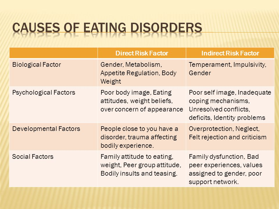 Eating Disorders: Causes and Risk Factors