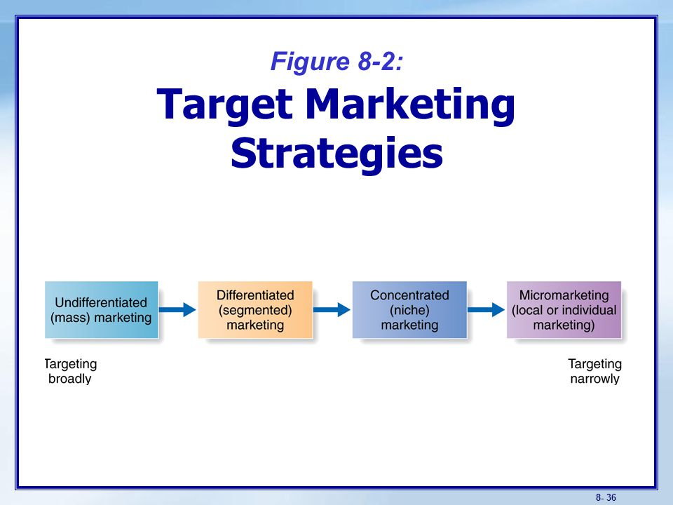 Target Marketing Choosing a Target- Marketing Strategy Requires Consideration of: Company resources.