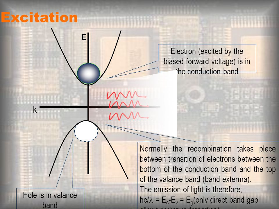 Excitation E. Electron (excited by the biased forward voltage) is in the conduction band. k.