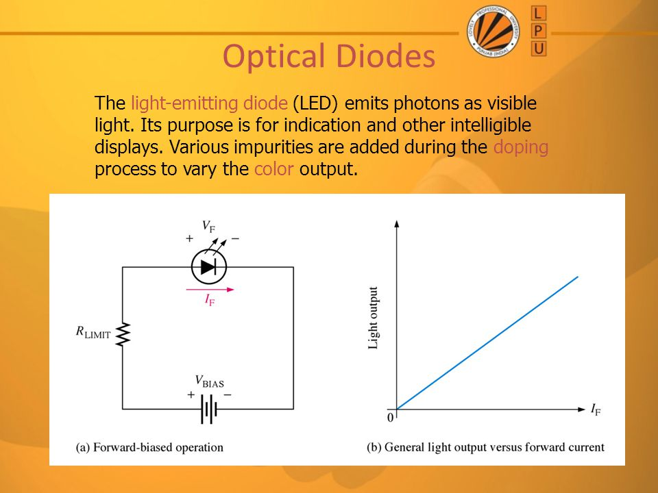 Optical Diodes