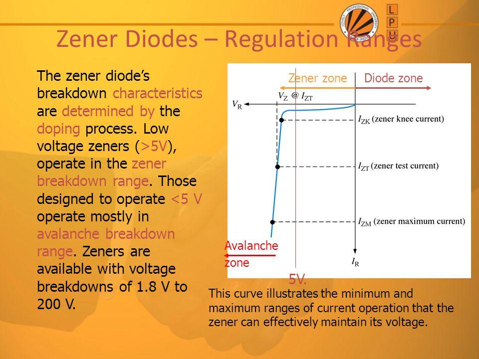Zener Diodes – Regulation Ranges