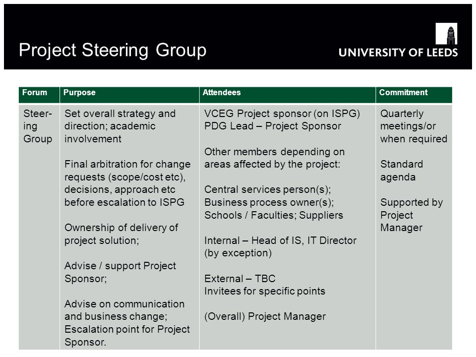 project steering group Online predesigned project coordinator types project support and steering group powerpoint templates, slide designs, ppt images graphic are available at slideteam.
