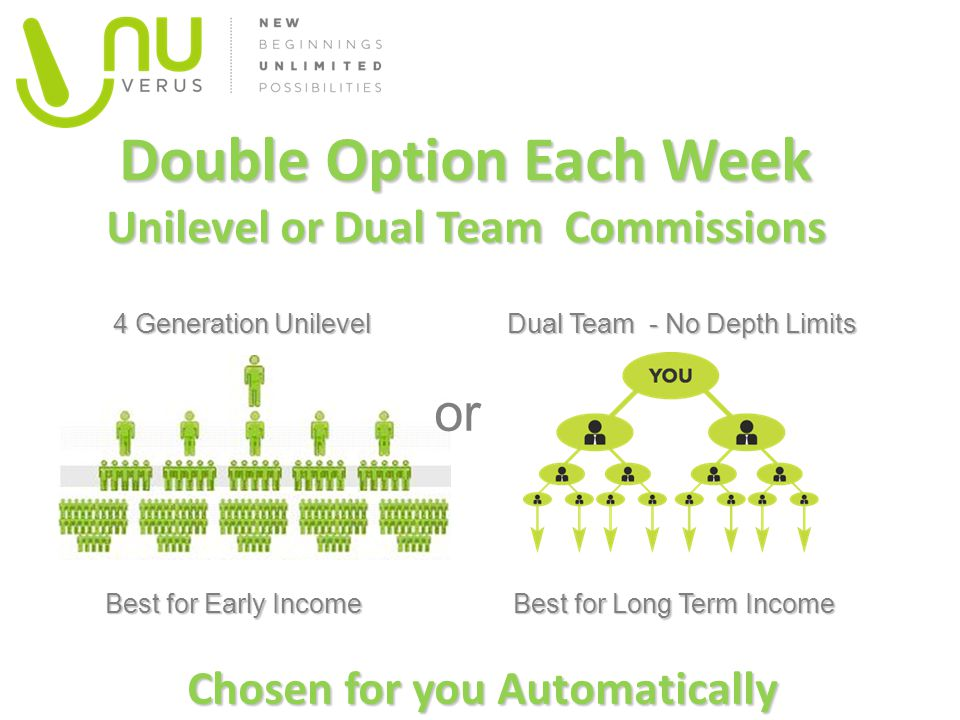 Double Option Each Week Unilevel or Dual Team Commissions