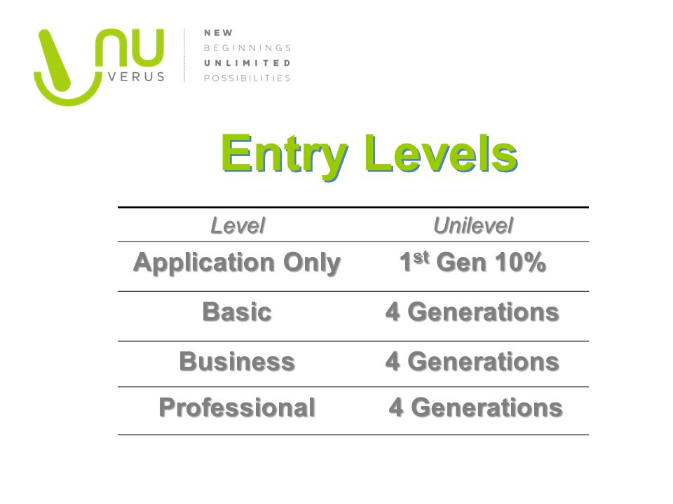 Entry Levels Application Only 1st Gen 10% Basic 4 Generations Business