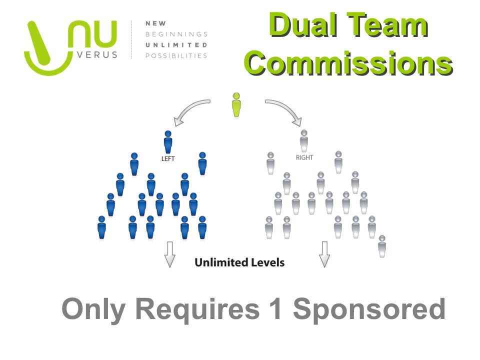 Dual Team Commissions Only Requires 1 Sponsored