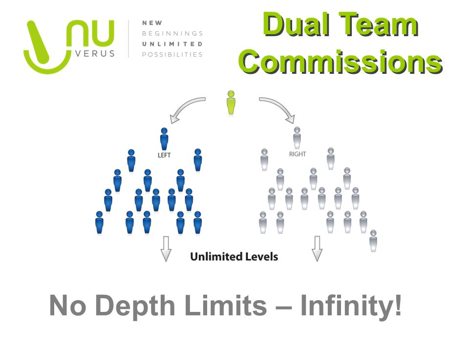 Dual Team Commissions No Depth Limits – Infinity!