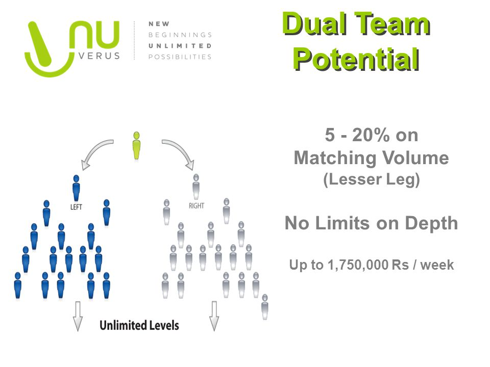 5 - 20% on Matching Volume (Lesser Leg) No Limits on Depth