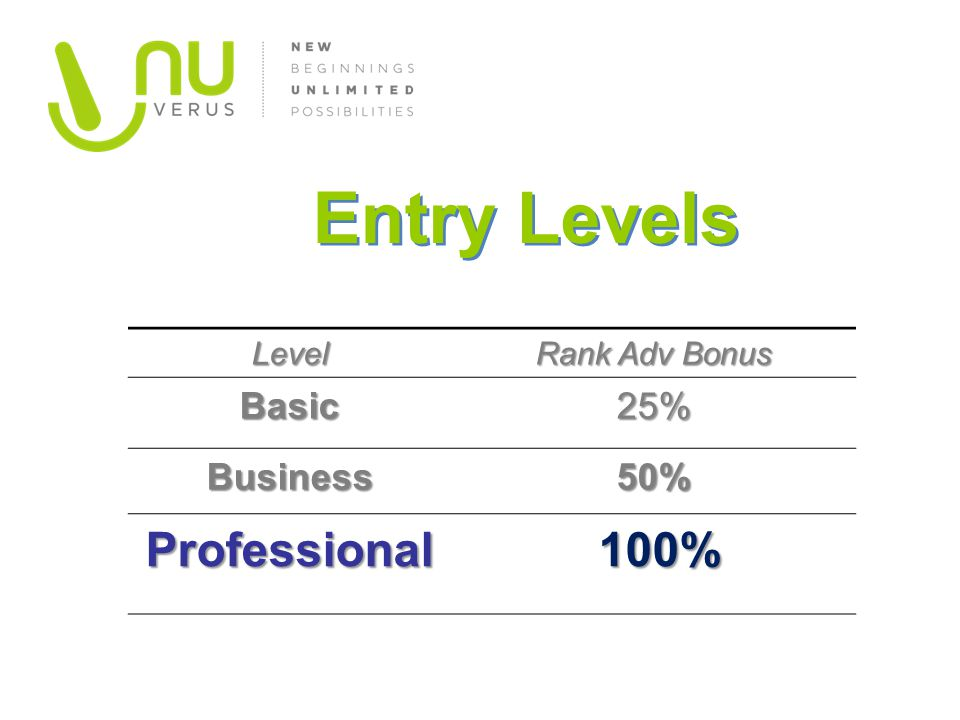 Entry Levels Professional 100% Basic 25% Business 50% Level