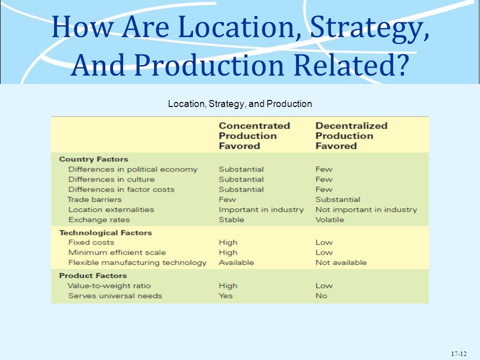 How Are Location, Strategy, And Production Related