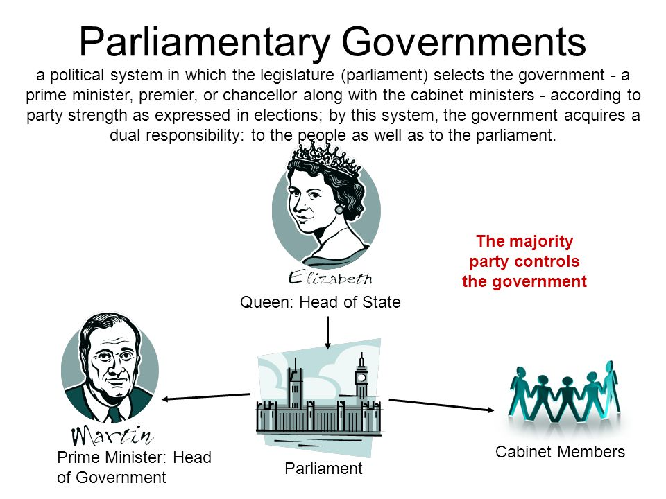 Compare The Parliamentary And Presidential Form Of Government With Reference To Uk And Usa