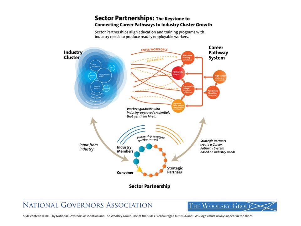 In Spokane, Washington, four active sector partnerships exist