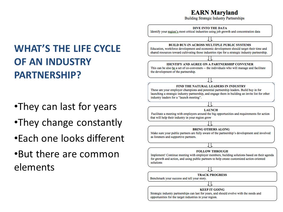 WHAT'S THE LIFE CYCLE OF AN INDUSTRY PARTNERSHIP