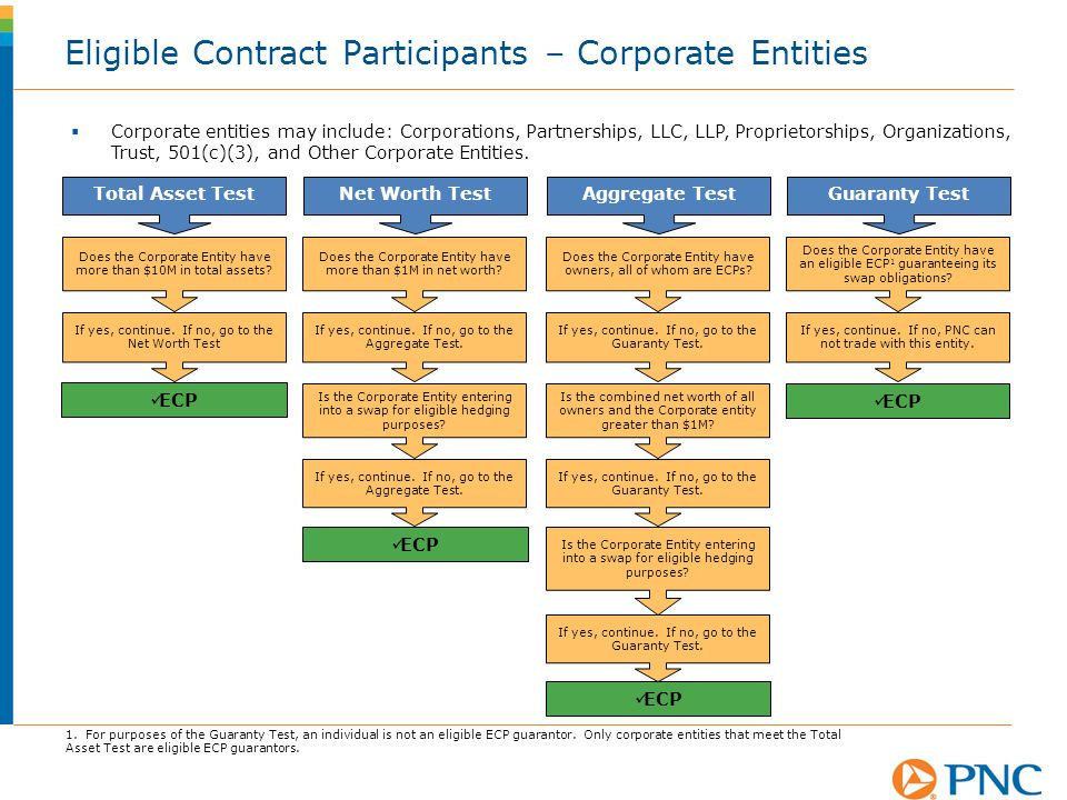 Eligible Contract Participants – Corporate Entities