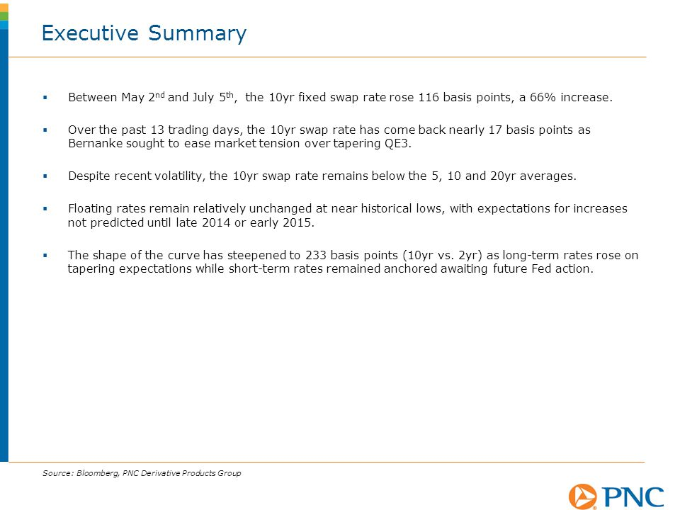 Executive Summary Between May 2nd and July 5th, the 10yr fixed swap rate rose 116 basis points, a 66% increase.