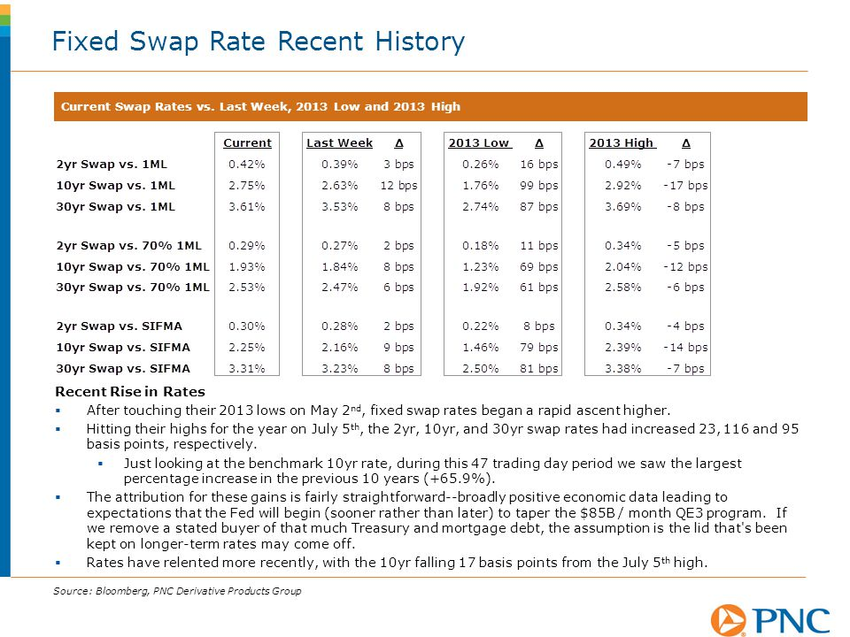 Fixed Swap Rate Recent History