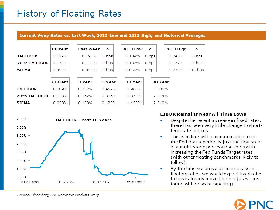 History of Floating Rates