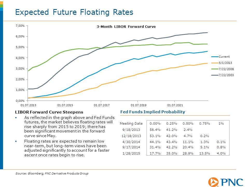 Expected Future Floating Rates