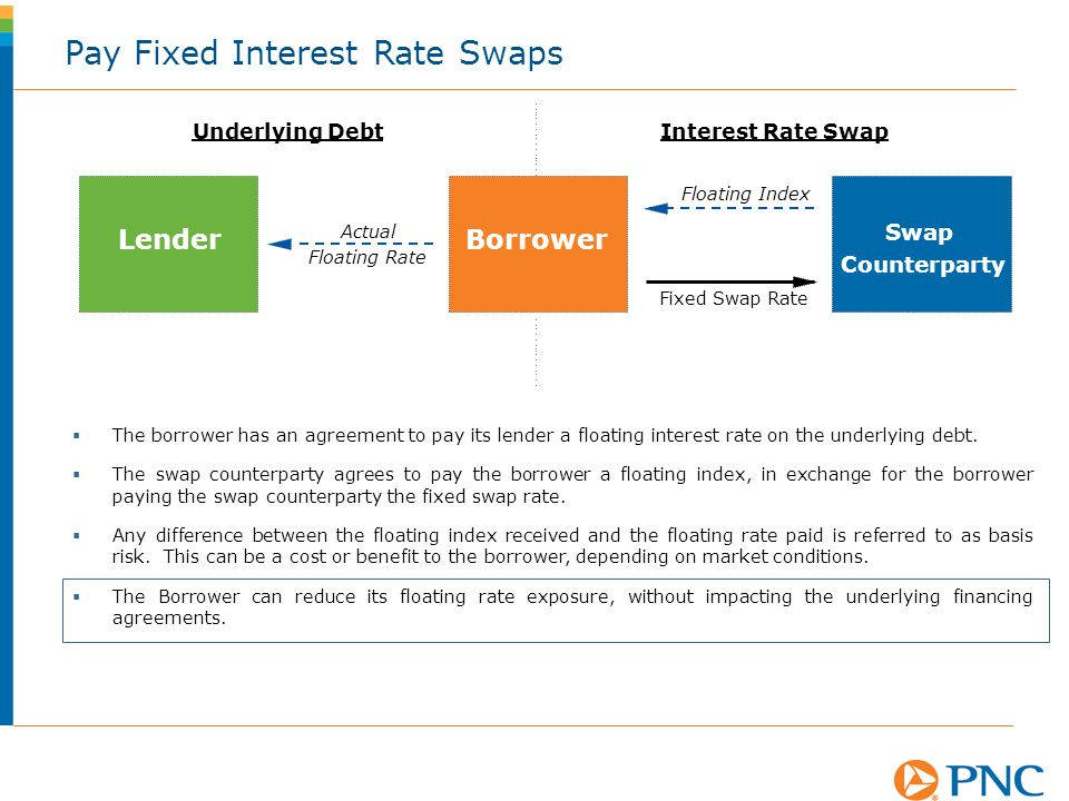 Pay Fixed Interest Rate Swaps