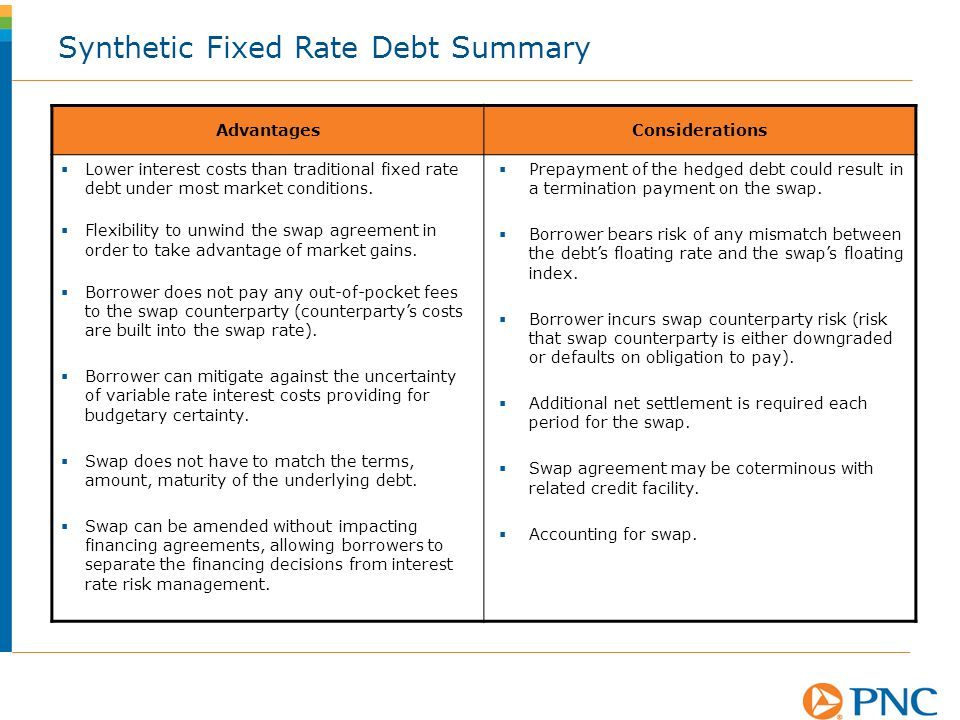 Synthetic Fixed Rate Debt Summary