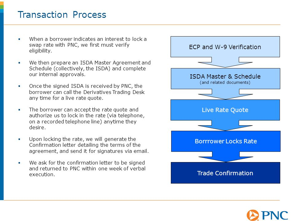 Transaction Process ECP and W-9 Verification ISDA Master & Schedule