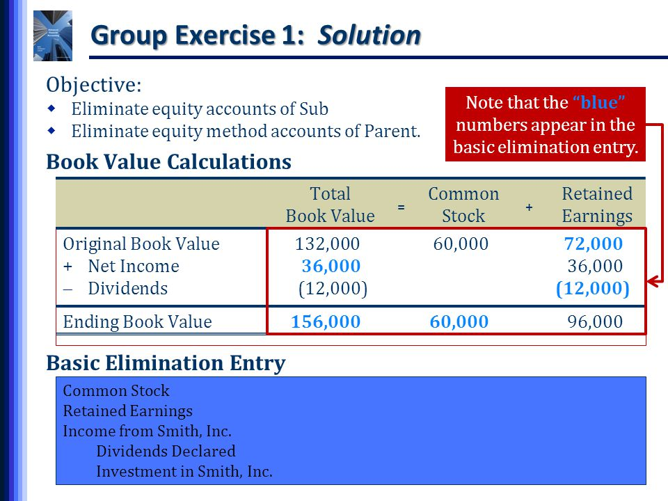 equity method exercise Exercises exercises problems 1 p22-11 fair value to equity method with goodwill moderate 20-25 p22-12 change from fair value to equity method questions chapter 22 (continued) 8 (a) charge to expense—possibly separately disclosed.