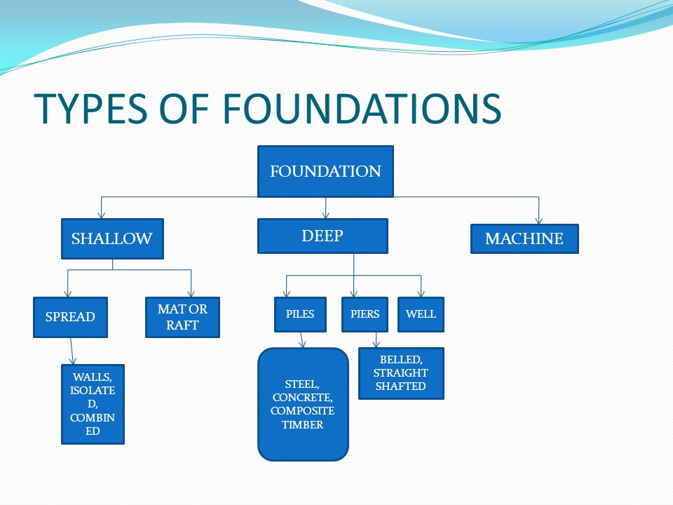 Fofff ppt video online download for What types of foundations are there