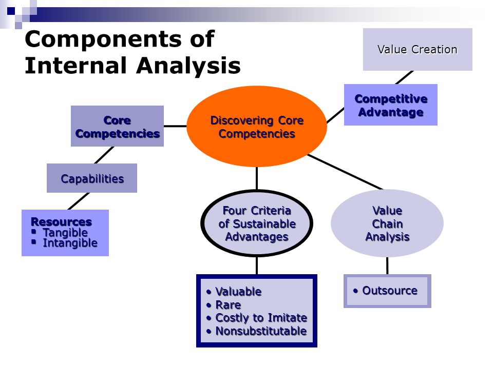 cadbury choclate internal environment resources capabilities and core competencies Environment and swot internal profile vrio porter's five forces core competencies strategic groups resources, capabilities.