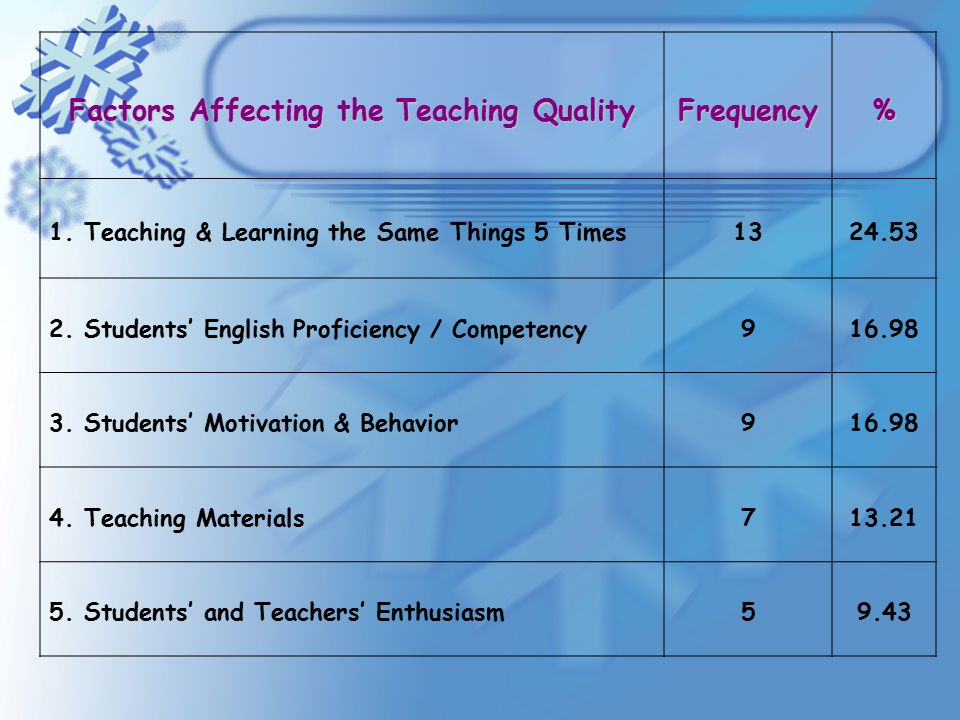 factors that afectting the teaching and Some factors affecting teaching efficiency frank young east  texas state teachers college the term curriculum includes all of the  experiences.