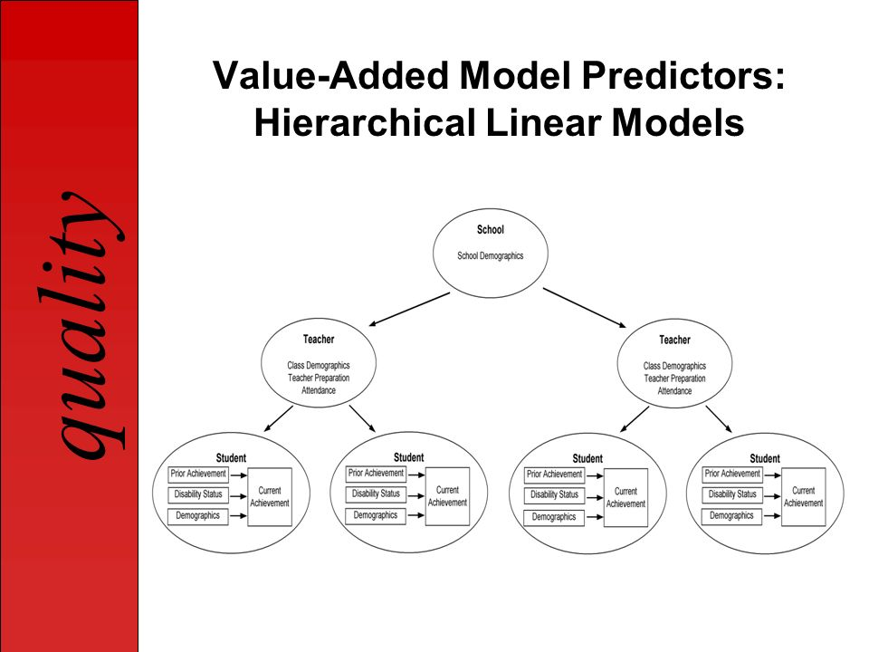 Value-Added Model Predictors: Hierarchical Linear Models