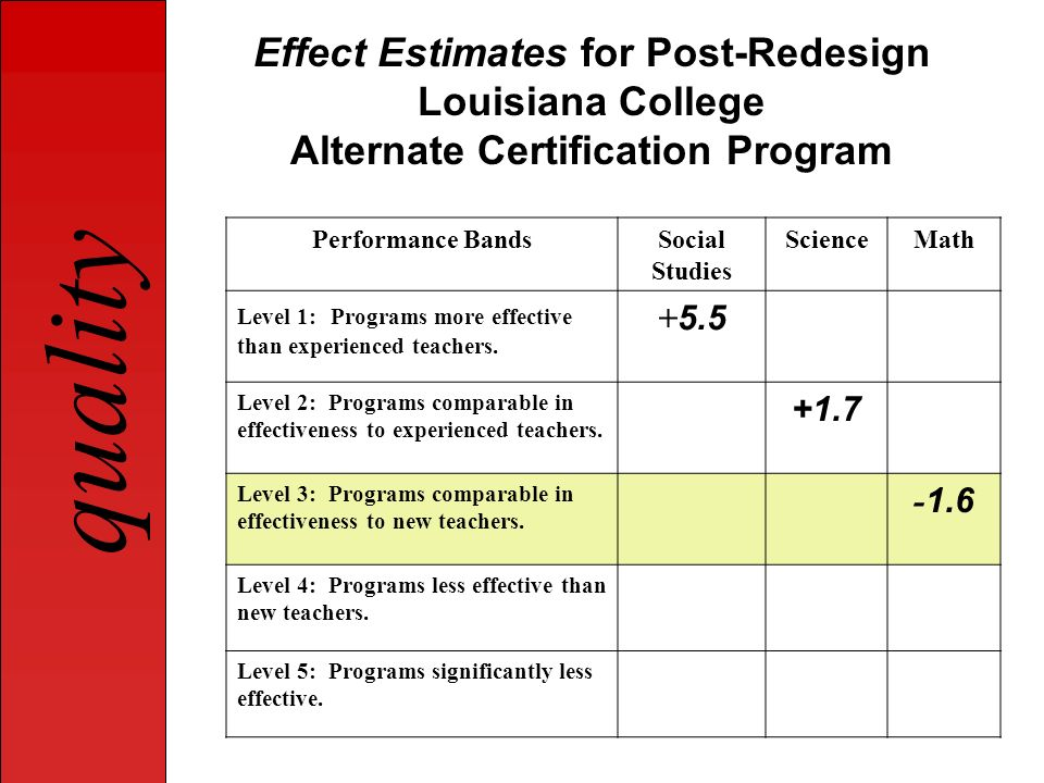 Effect Estimates for Post-Redesign Louisiana College Alternate Certification Program