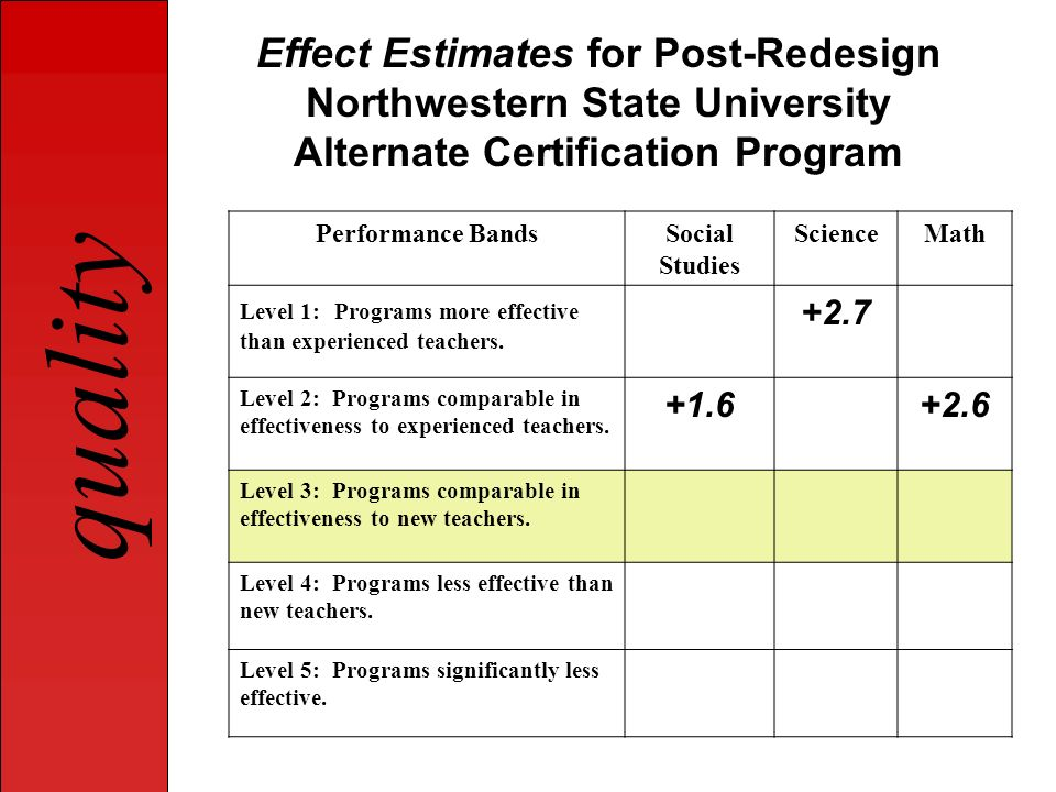 Effect Estimates for Post-Redesign Northwestern State University Alternate Certification Program
