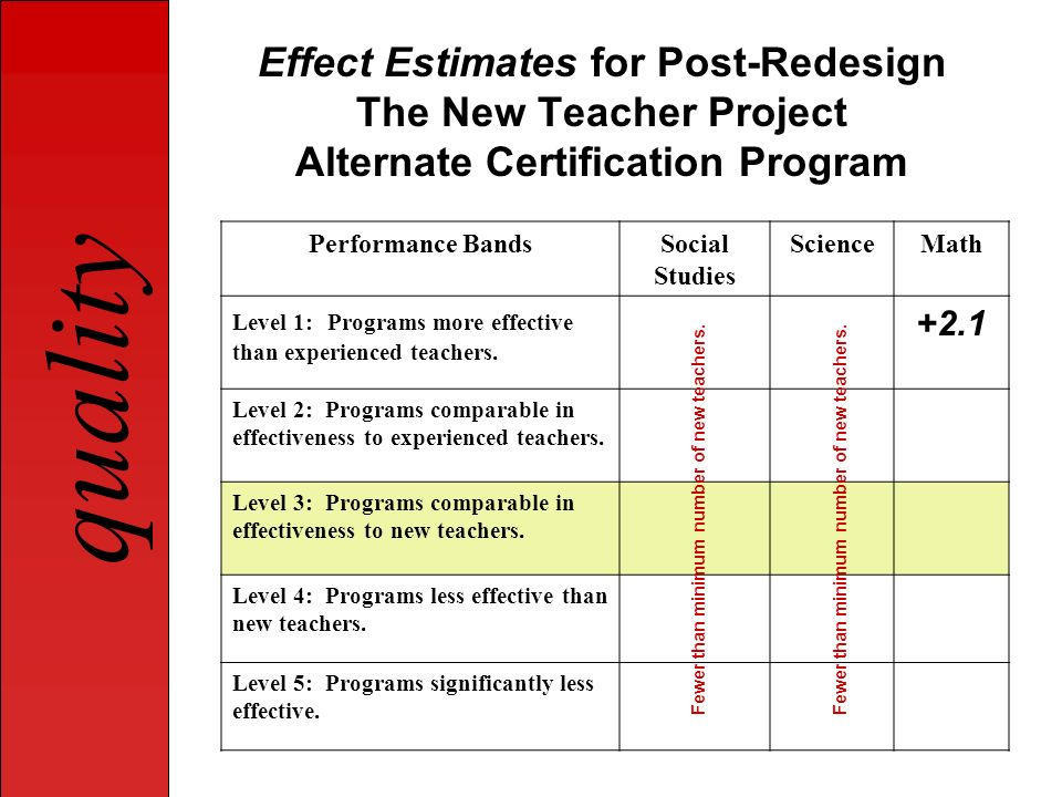 Effect Estimates for Post-Redesign The New Teacher Project Alternate Certification Program