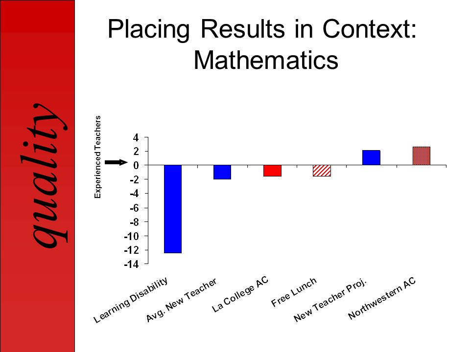 Placing Results in Context: Mathematics