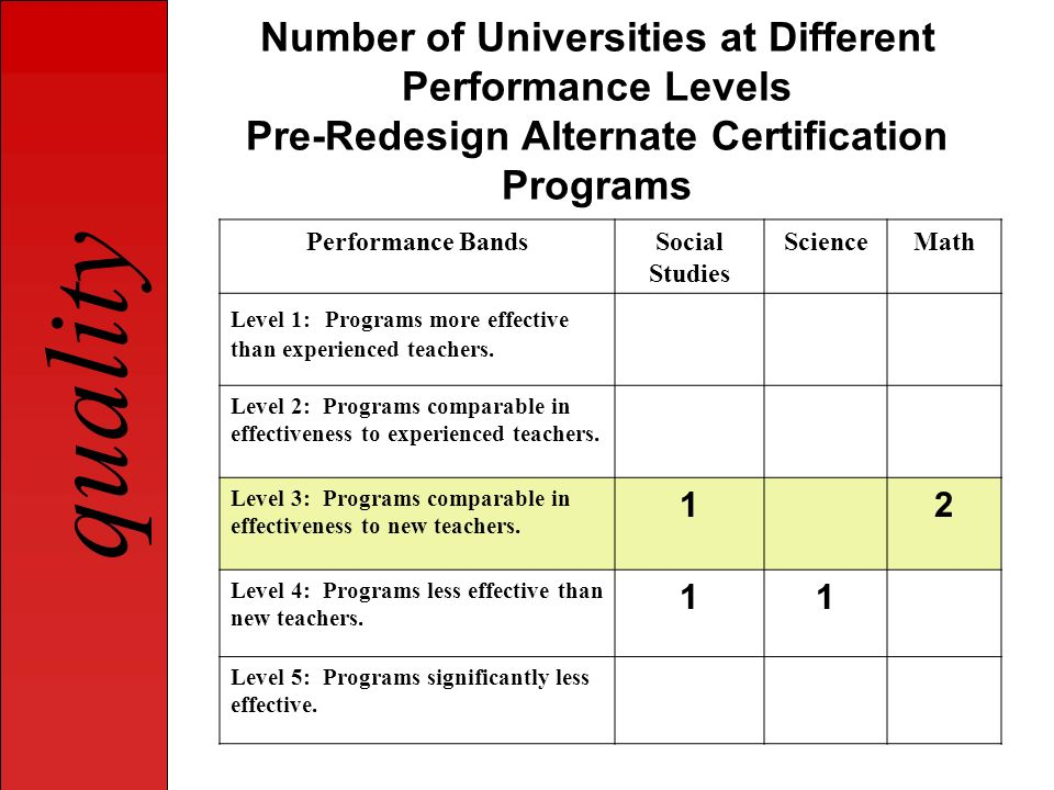 Number of Universities at Different Performance Levels Pre-Redesign Alternate Certification Programs