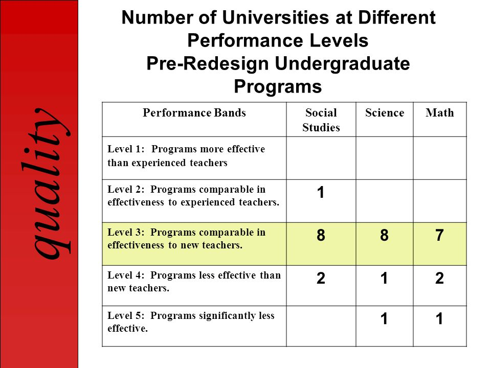 Number of Universities at Different Performance Levels Pre-Redesign Undergraduate Programs