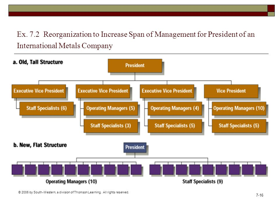 Ex. 7.2 Reorganization to Increase Span of Management for President of an International Metals Company