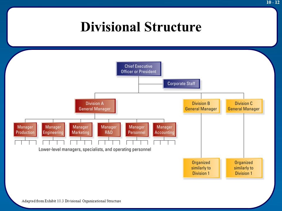 walmart s matrix organizational structure Structure, with the us as one of the regions if the  the global wal-mart team matrix is illustrative of  the multi-dimensional and reconfigurable.