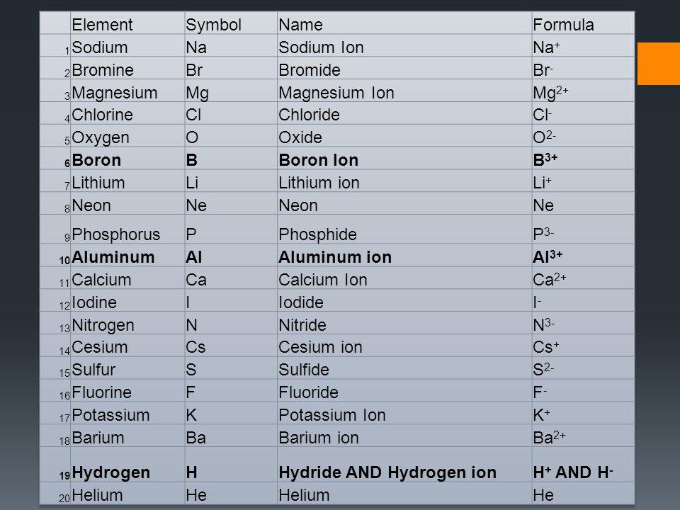 Boron Ion Symbol