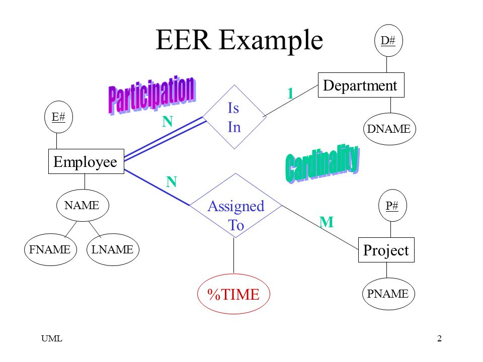 EER Example Participation Department 1 Is In N Cardinality Employee N