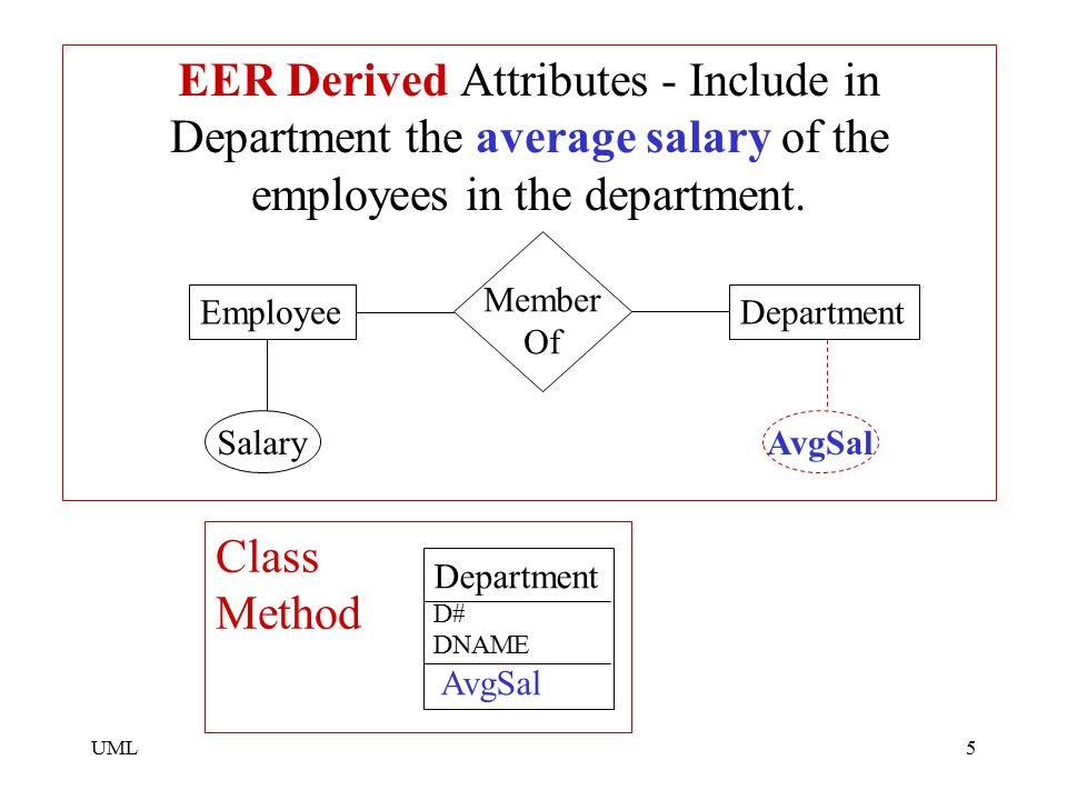EER Derived Attributes - Include in Department the average salary of the employees in the department.