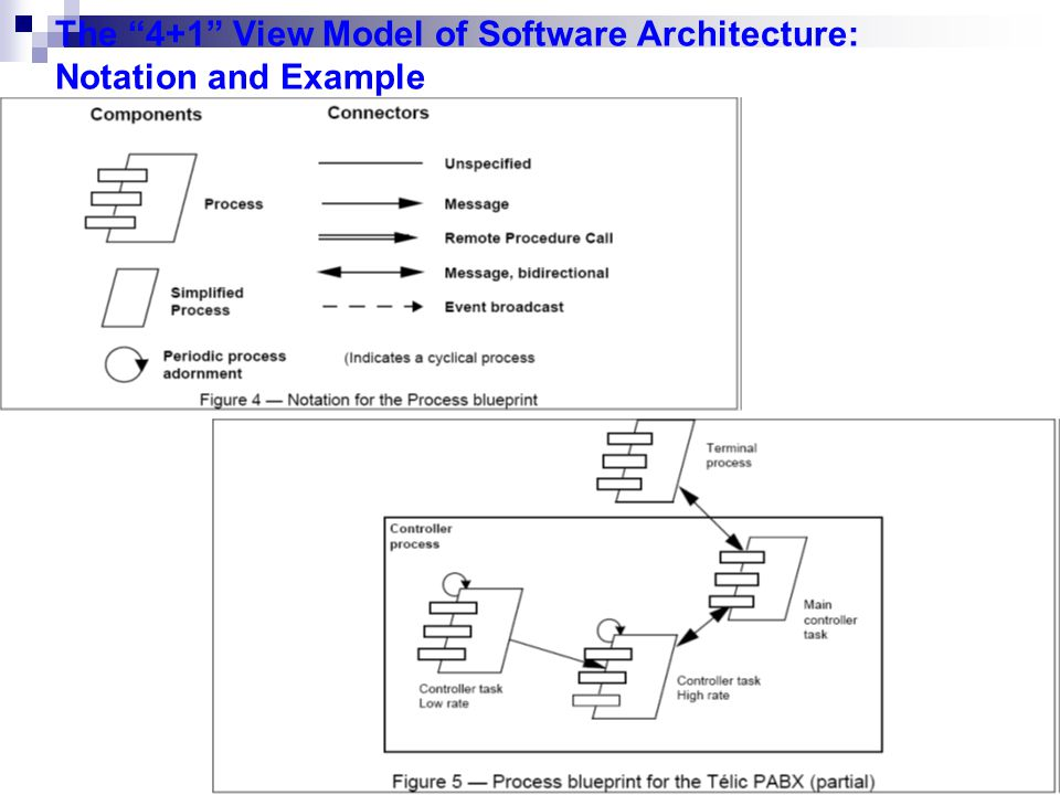 Module 2 introduction to uml ppt download 43 the malvernweather Images