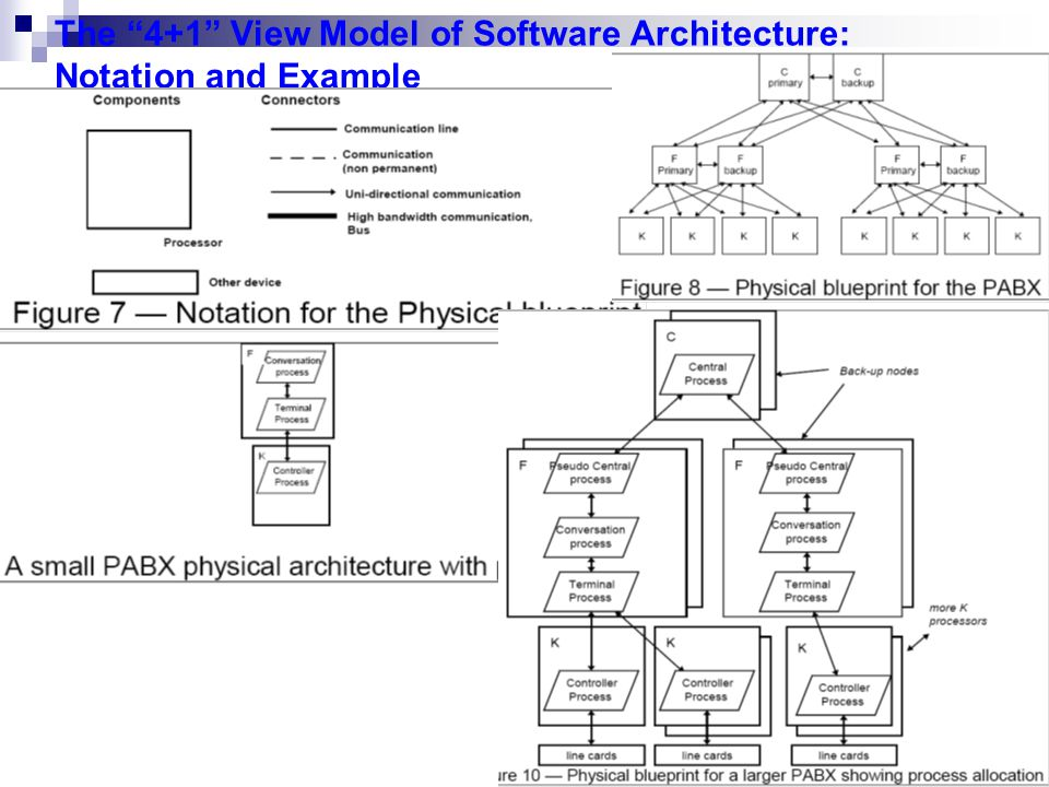 Module 2 introduction to uml ppt download software architecture notation and example 45 the malvernweather Images