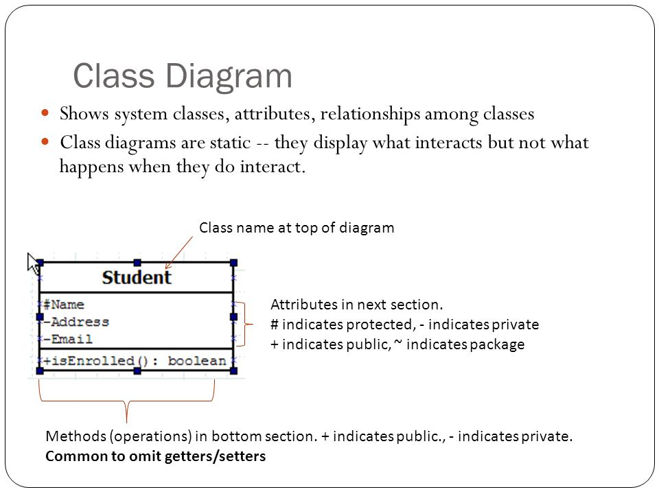 Class Diagram Shows system classes, attributes, relationships among classes.